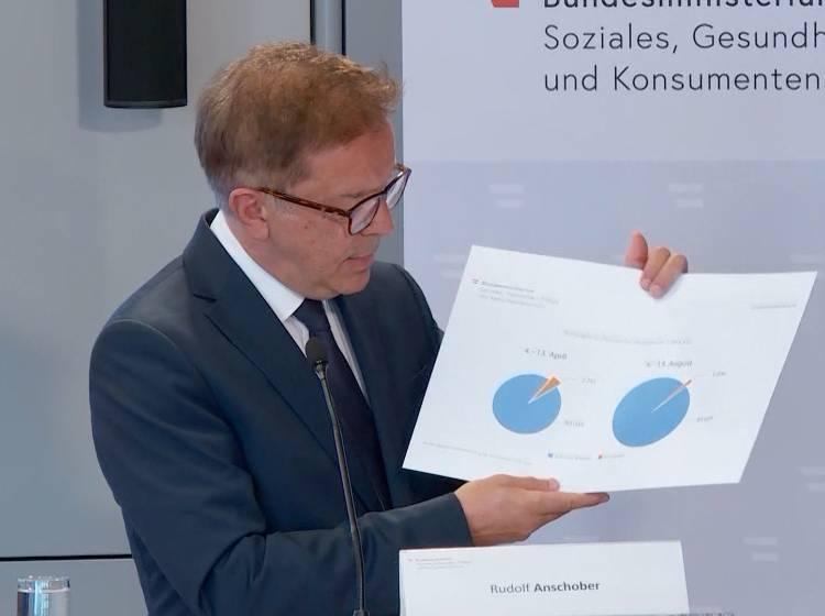 Corona: Anstieg an Neuinfektionen in Österreich - News - W24
